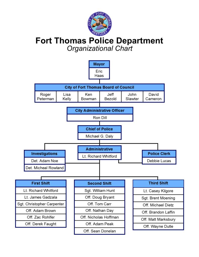 FTPD organization chart